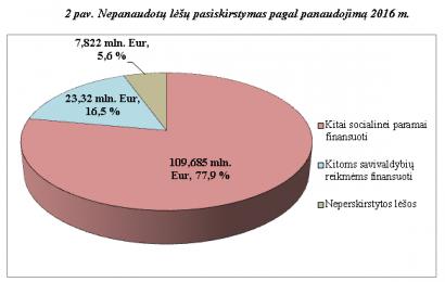 Savivaldybėse gerėja socialinei paramai skirtų, bet nepanaudotų lėšų panaudojimas